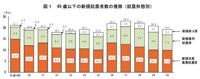 若者の農業人口推移